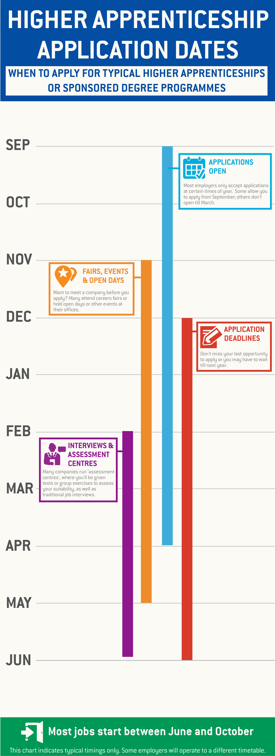 Application timeline for higher apprenticeships and sponsored degrees